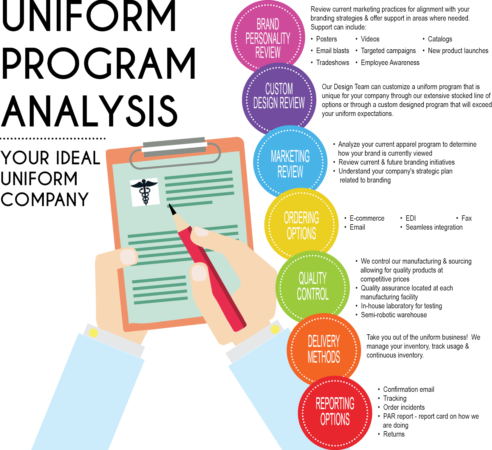Uniform Program Analysis from Fashion Seal Healthcare
